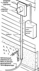 Ввод электричества подземным силовым кабелем