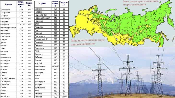 развитие электроэнергетики1