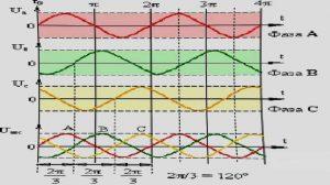параметры электросети
