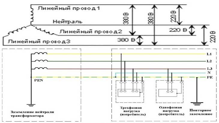 напряжение в трехфазной электросети