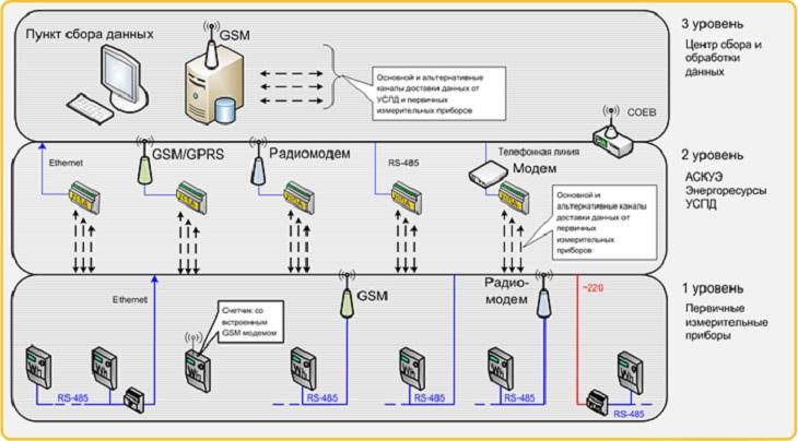 интеллектуальная система учета электроэнергии